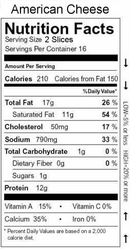 Nutrition facts quiz for American cuisine facts